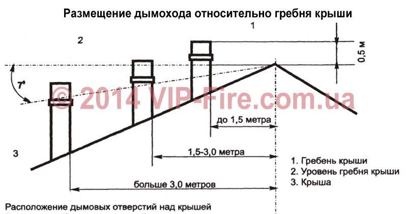 Размещение дымохода относительно гребня крыши